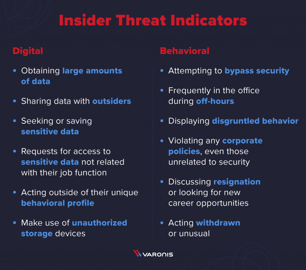 Insider Threat Indicators