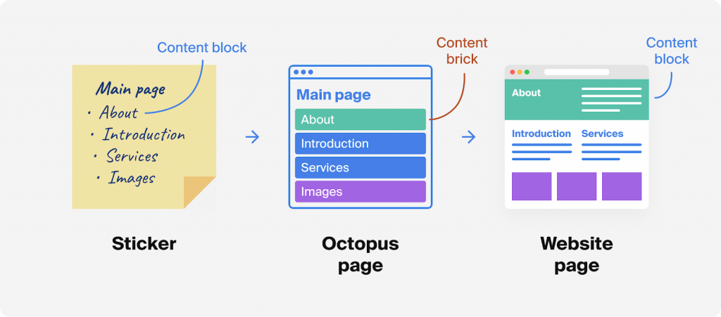 Content Brick: a logical unit of content on a page