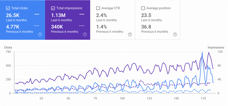 Organic traffic chart for six months