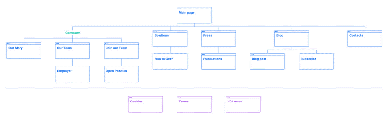 """""""Structure First"""" sitemap example"""