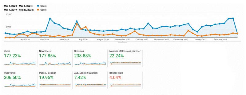 Traffic growth comparison chart